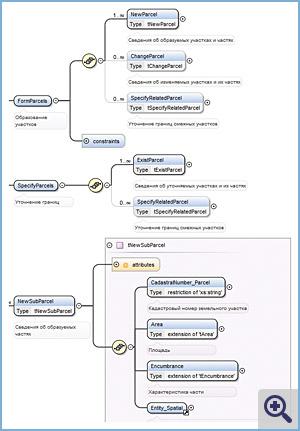 Фрагмент XML-схемы межевого